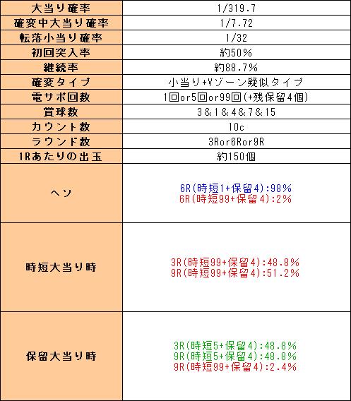 f:id:pachi-jyouhoukyoku:20200104202635p:plain