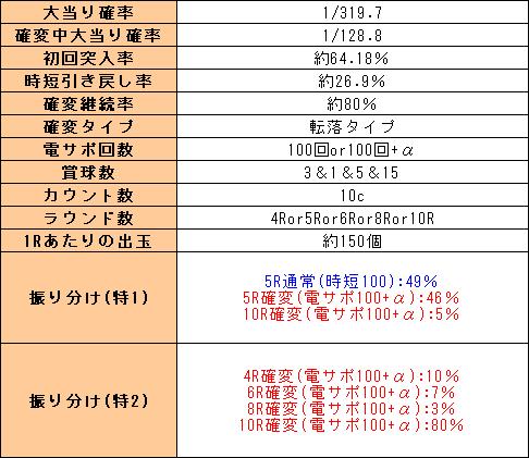 f:id:pachi-jyouhoukyoku:20200104210408p:plain