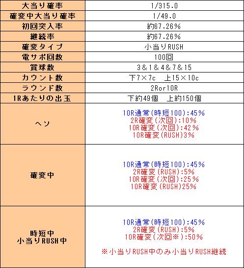 f:id:pachi-jyouhoukyoku:20200104213923p:plain
