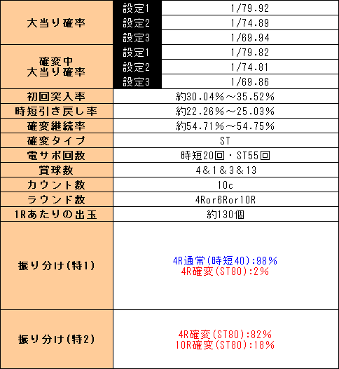 f:id:pachi-jyouhoukyoku:20200104233226p:plain
