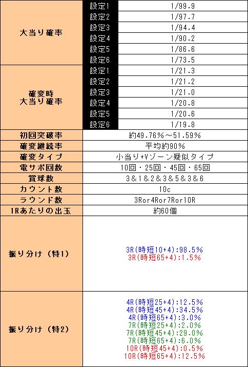 f:id:pachi-jyouhoukyoku:20200105000904p:plain