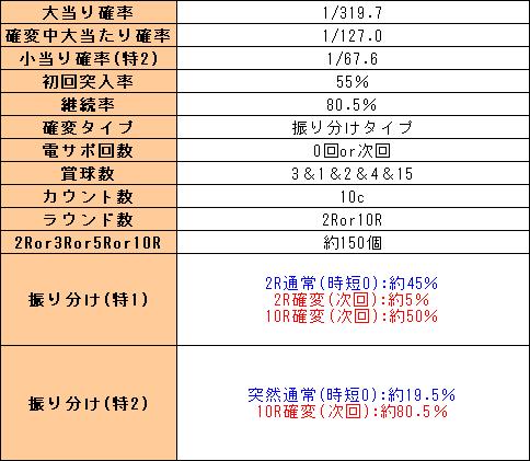 f:id:pachi-jyouhoukyoku:20200117214808p:plain