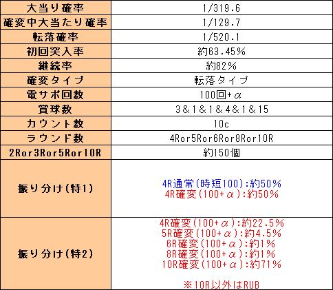 f:id:pachi-jyouhoukyoku:20200131212120p:plain