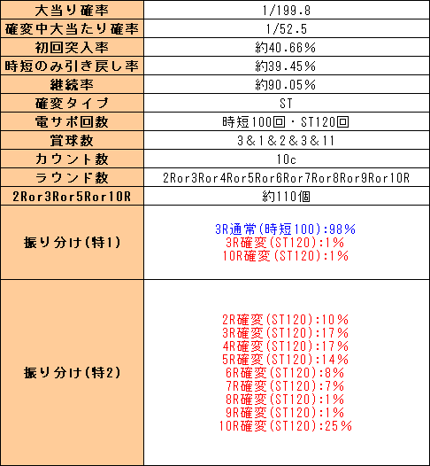 f:id:pachi-jyouhoukyoku:20200131215933p:plain