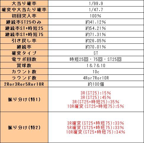 f:id:pachi-jyouhoukyoku:20200201001809p:plain