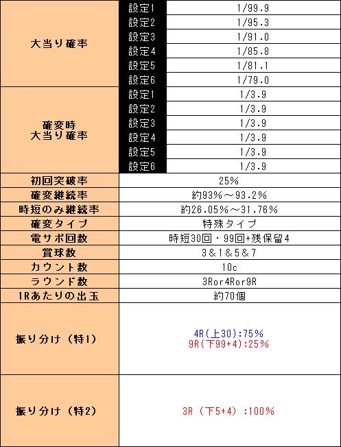 f:id:pachi-jyouhoukyoku:20200214231715p:plain