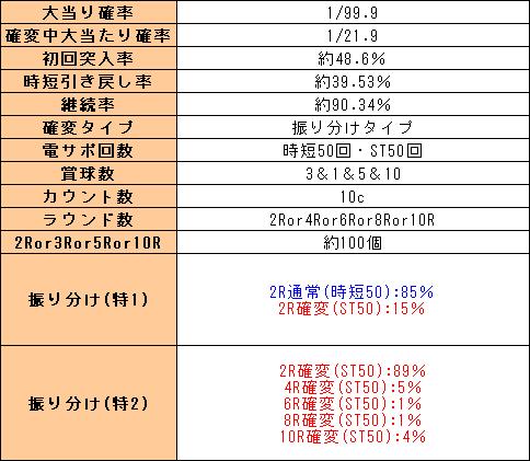 f:id:pachi-jyouhoukyoku:20200214234618p:plain