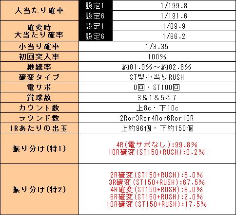 f:id:pachi-jyouhoukyoku:20200228211215p:plain