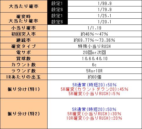 f:id:pachi-jyouhoukyoku:20200229224822p:plain