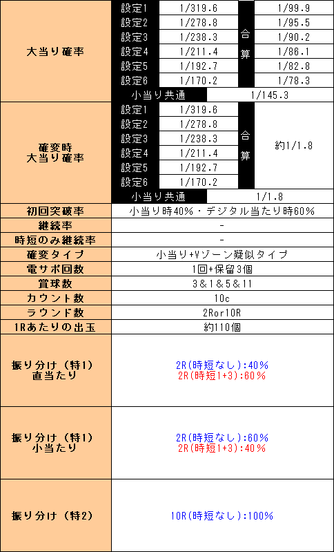 f:id:pachi-jyouhoukyoku:20200229232213p:plain
