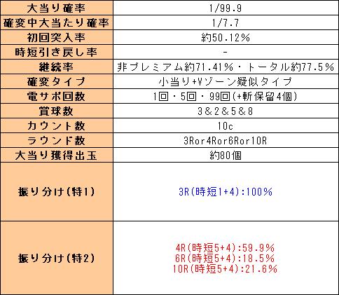 f:id:pachi-jyouhoukyoku:20200312222533p:plain