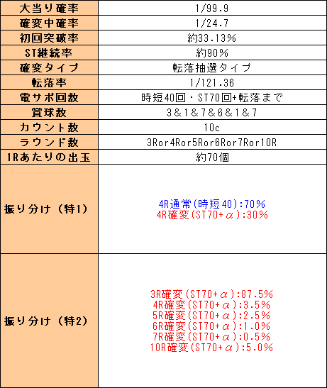 f:id:pachi-jyouhoukyoku:20200312224633p:plain