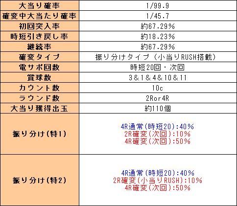f:id:pachi-jyouhoukyoku:20200322205128p:plain