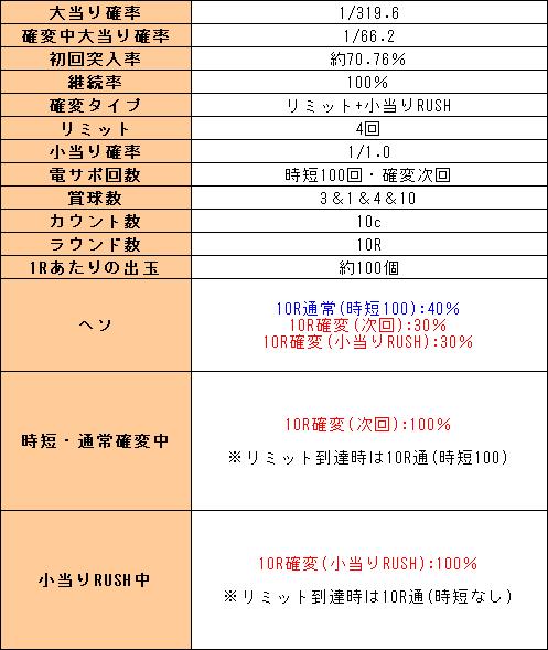 f:id:pachi-jyouhoukyoku:20200322212845p:plain