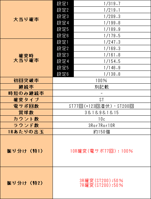 f:id:pachi-jyouhoukyoku:20200322215622p:plain