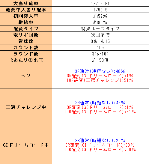 f:id:pachi-jyouhoukyoku:20200405035241p:plain