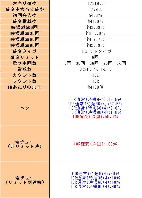 f:id:pachi-jyouhoukyoku:20200405042532p:plain