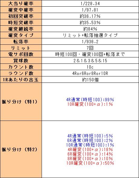 f:id:pachi-jyouhoukyoku:20200405052714p:plain
