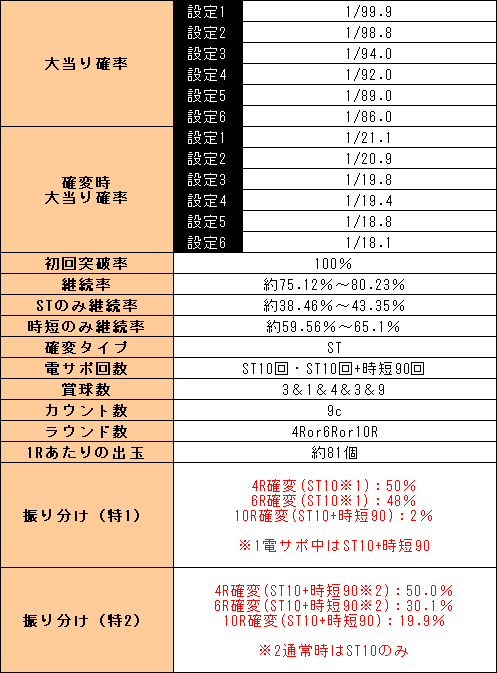 f:id:pachi-jyouhoukyoku:20200405063001p:plain