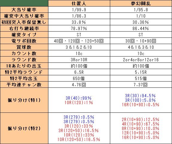f:id:pachi-jyouhoukyoku:20200706173549p:plain