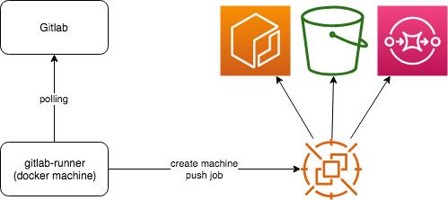 gitlab runnerはGitlabをpollingして、jobがあればspot instanceを立ち上げ、実行を依頼する。