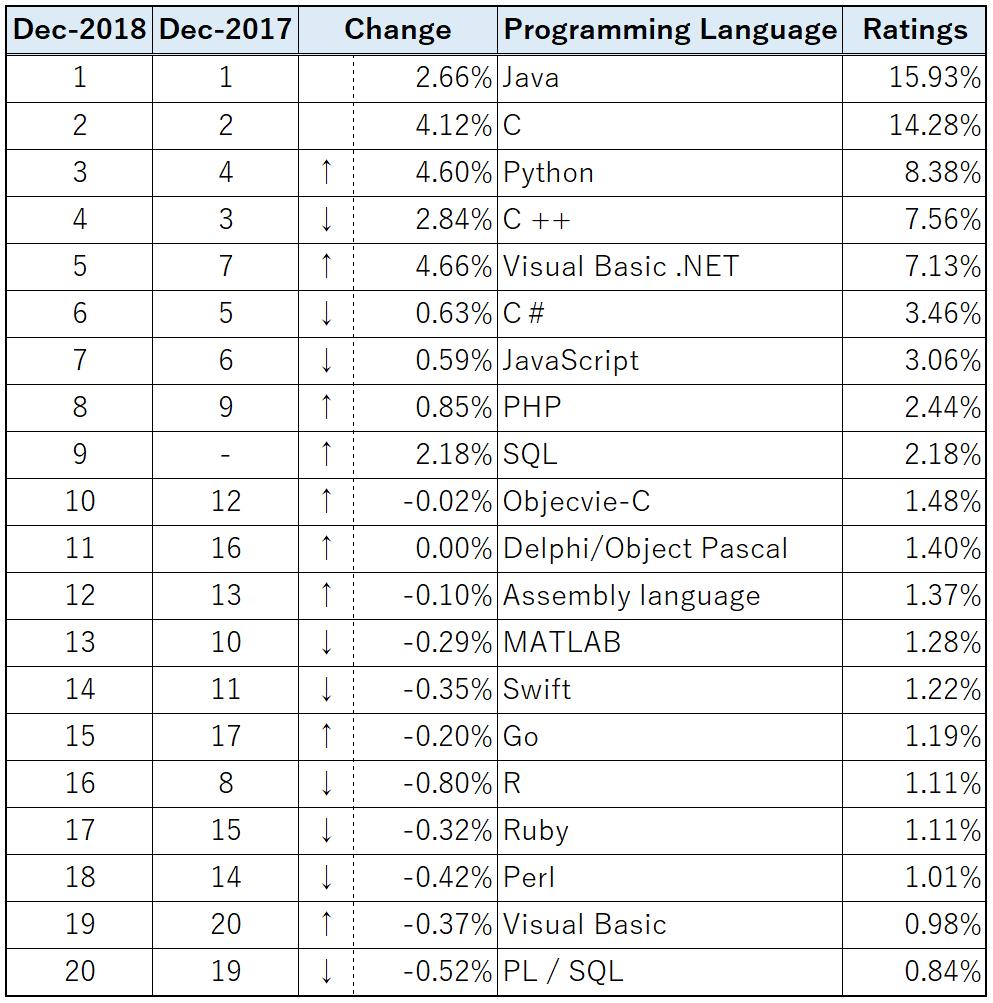 TIOBEプログラミング言語ランキング