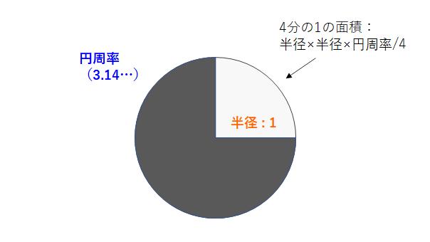f:id:paiza:20200806135634p:plain