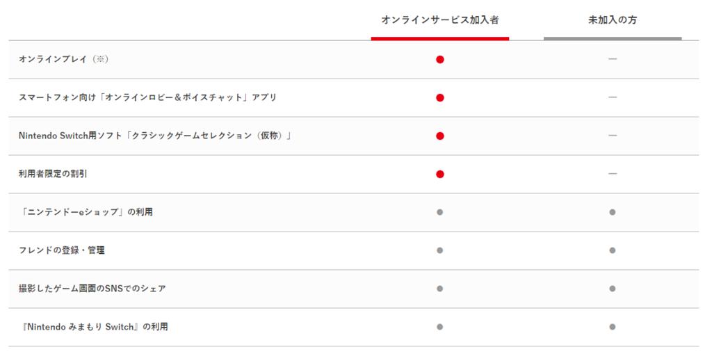 Nintendo Switch Online hikaku