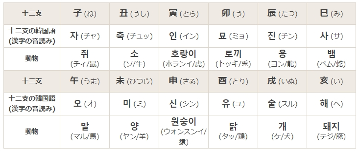 韓国の干支:十二支