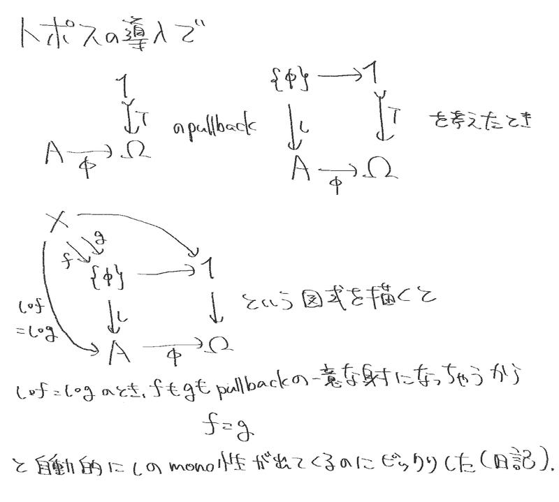 トポスの導入で射A→ΩとTからなるpullbackを考えたとき自動的にmono性が証明されるのにびっくり
