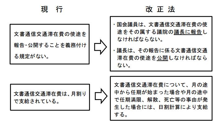 日本維新の会:目指せ法案100本...