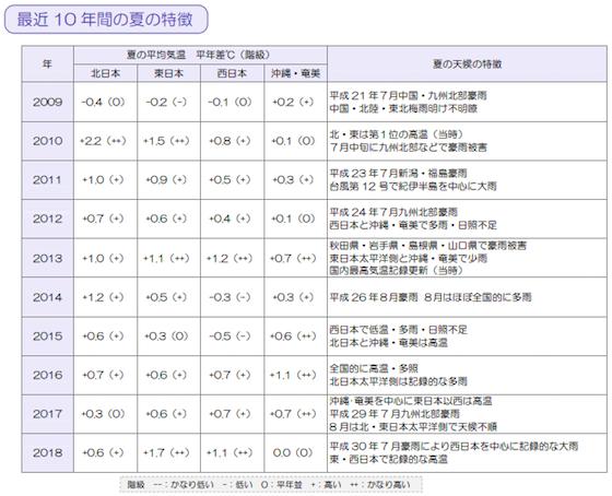 日本の10年間の夏の平均気温がどう変動したのかを知ることができる調査資料です。