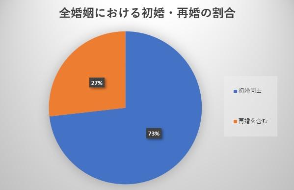 初婚同士・再婚を含む婚姻の割合のグラフ