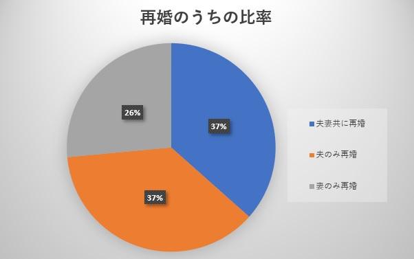 再婚を含む婚姻の内訳のグラフ