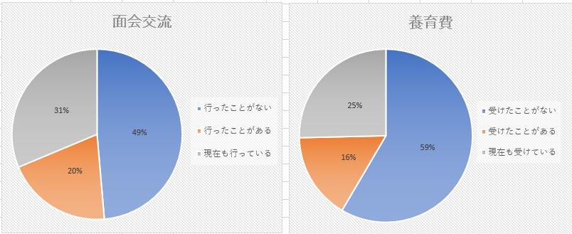 養育費と面会交流の比較グラフ