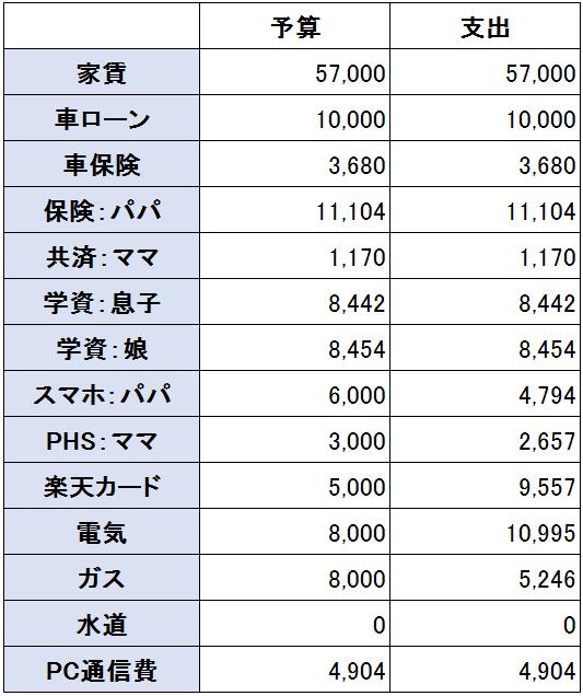 2016年8月度(8月20日~9月19日)の支出(固定費)