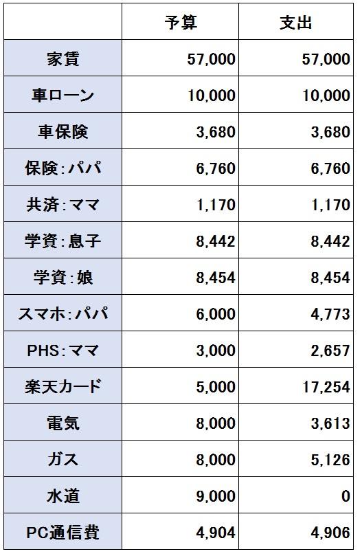 2016年10月度(10/20~11/19)の支出(固定費)
