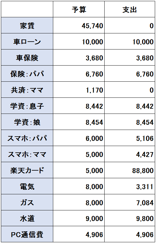 2016年11月度(11/20~12/19)の支出(固定費)