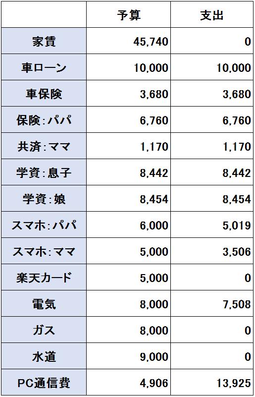 2016年12月度(12/20~1/19)の支出(固定費)