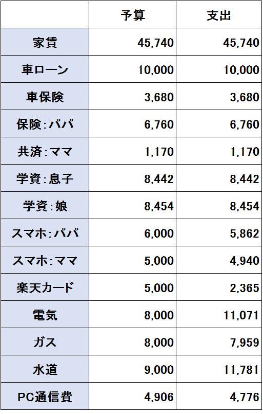 2017年1月度(1/20~2/19)の支出(固定費)