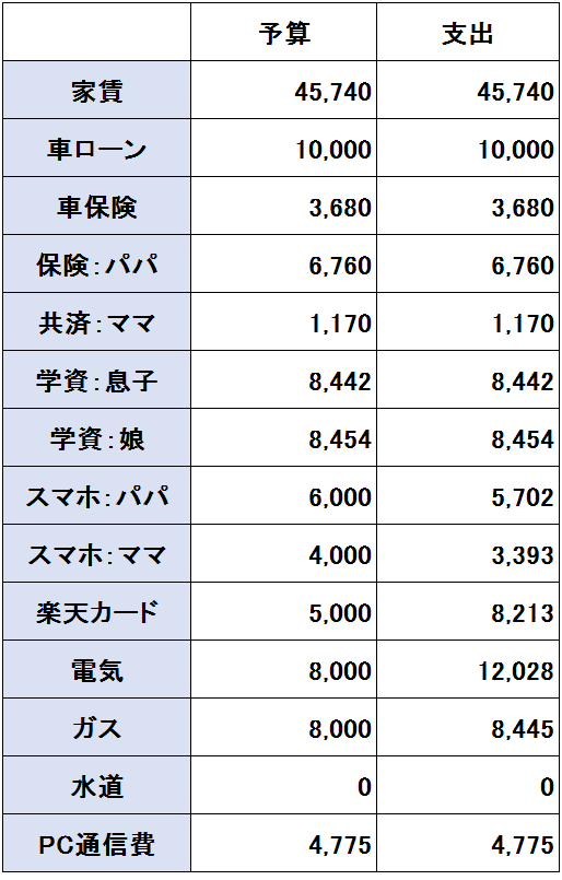 2017年2月度(2/20~3/19)の支出(固定費)