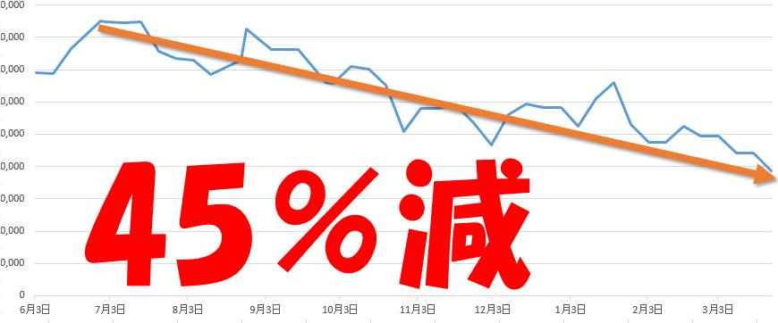貯金が一番あった時期から、今時点を比べると実に45%も減