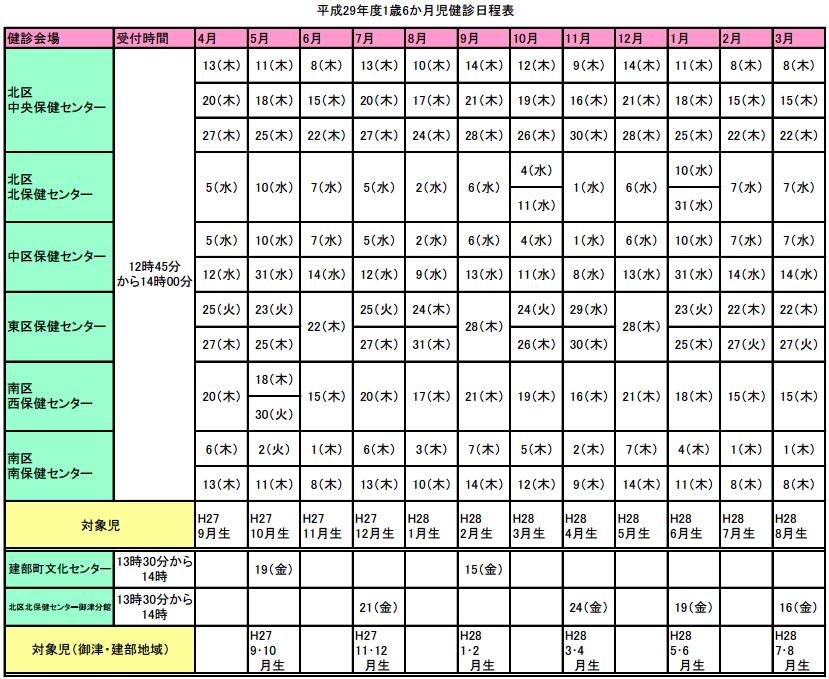 岡山市1歳6ヶ月健診の平成29年度スケジュール