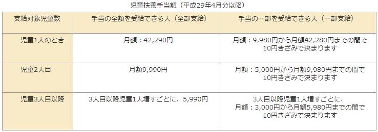 児童扶養手当額(平成29年4月分以降)