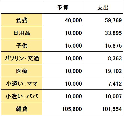 2018年3月の支出(変動費)の画像