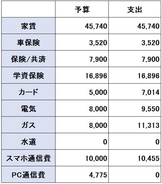 2018年3月の支出(固定費)の画像