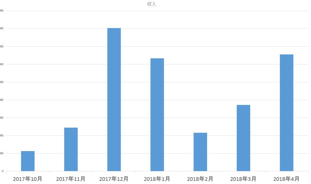 パパンダのライター活動半年間の収入の推移