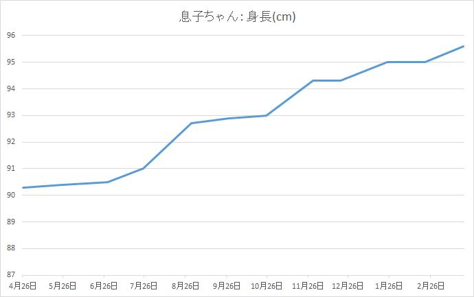 2歳から3歳の成長記録:身長