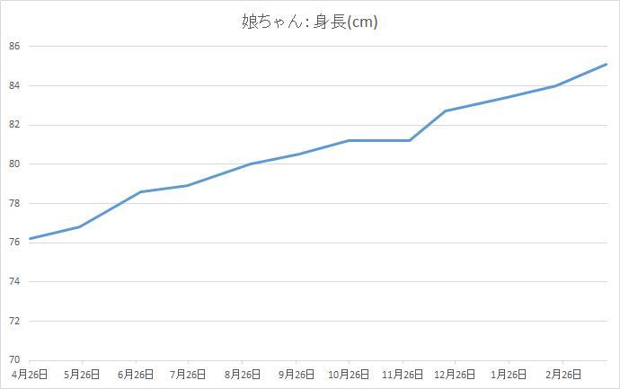 1歳から2歳の成長記録:身長