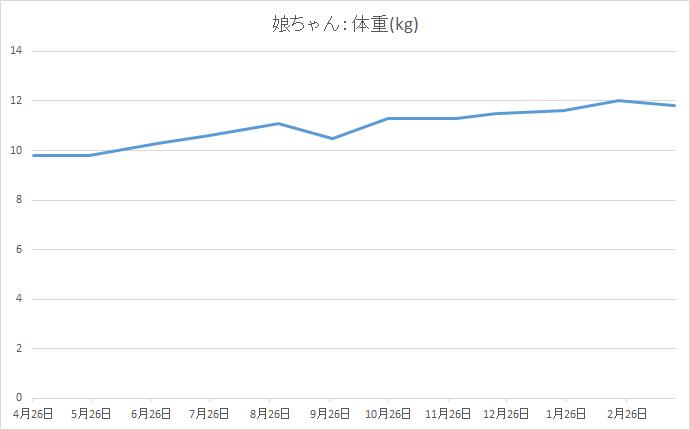 1歳から2歳の成長記録:体重